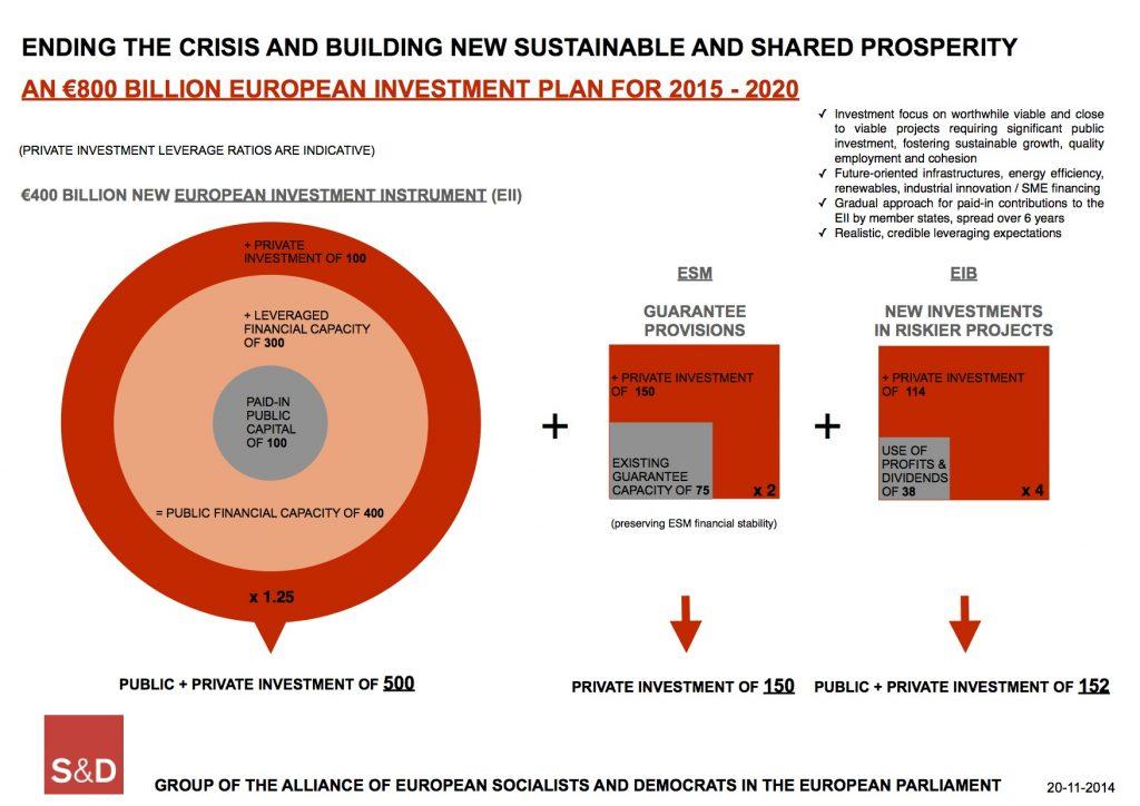 SDGroupInvestmentPlan20Nov2014